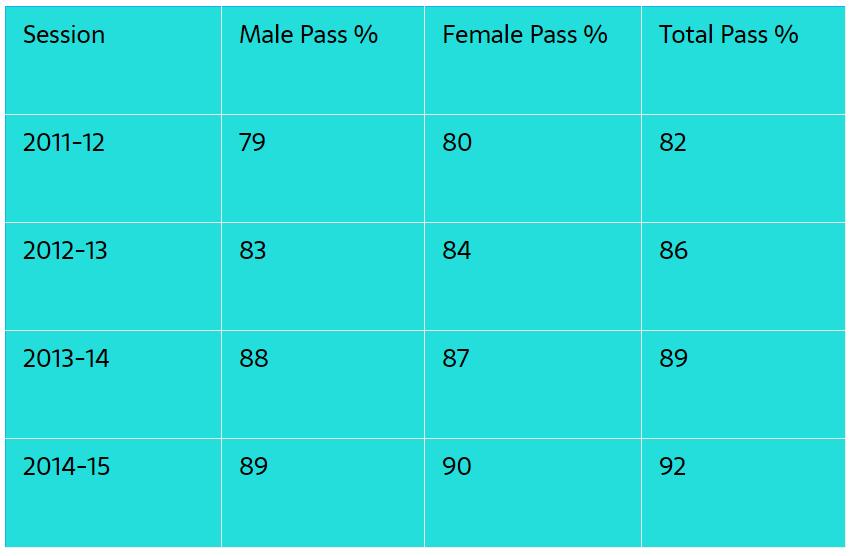 CBSE Class 12 Board Result