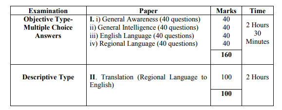 Parliamentary Interpreter (Regional Language) Written Test