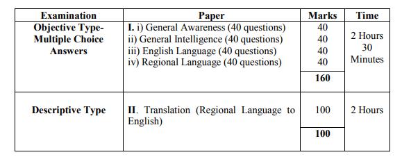 Parliamentary Interpreter (Regional Language) Written Test