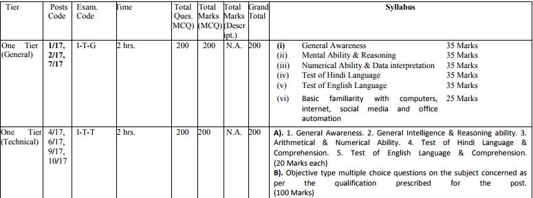 Tier one Exam Pattern