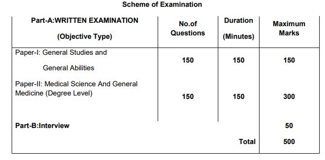 Civil Assistant Surgeon (IMS) Test Pattern