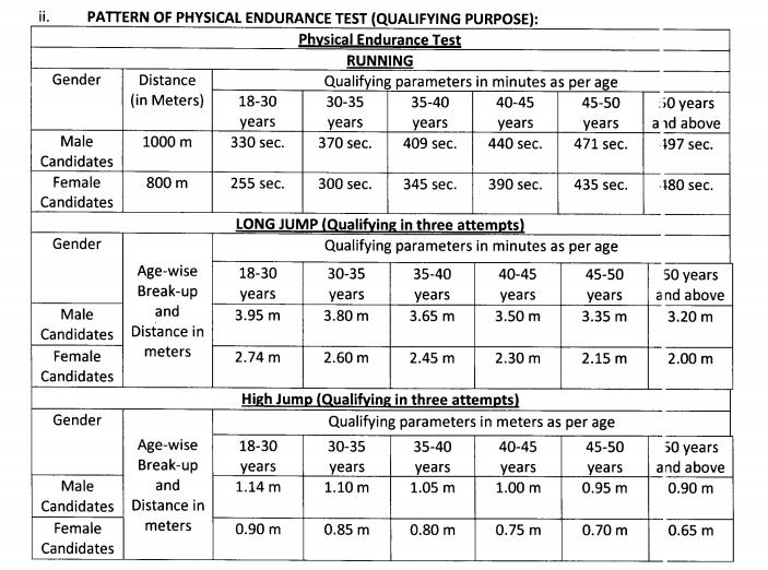 FCI Punjab Watchman PET Test