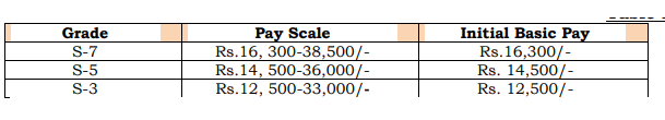 Salary Details