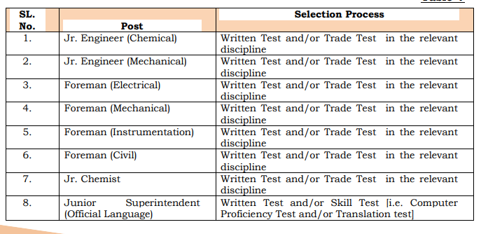 Selection Process 1