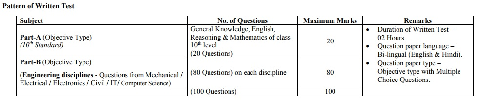 GRSE Design Assistant Exam Pattern
