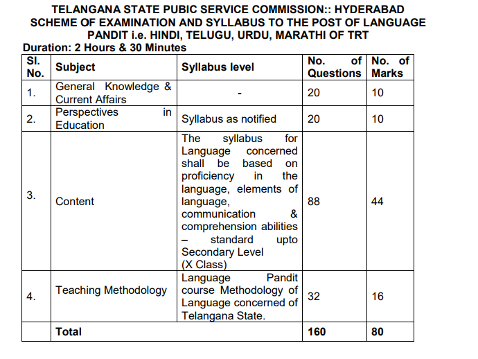 LANGUAGE PANDIT i.e. HINDI, TELUGU, URDU, MARATHI OF TRT Syllabus
