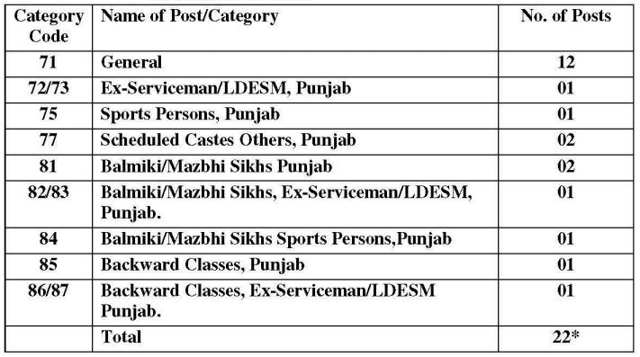 PPSC Recruitment 2018-2019 Notification For 22 Vacancies