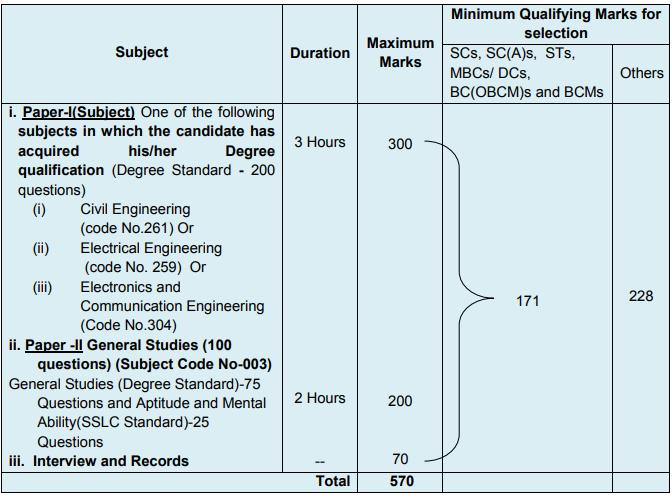 TNPSC AE Exam pattern