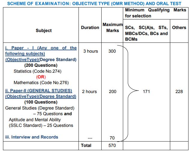 TNPSC Statistical Inspector Syllabus 2018 PDF Download