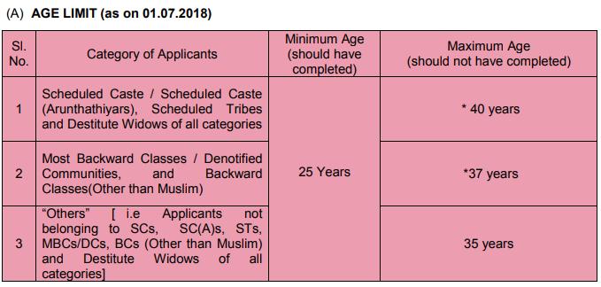 Age Limit Grade IV
