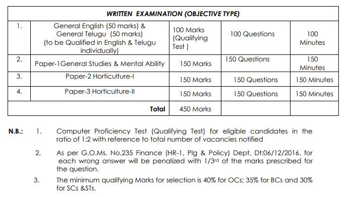 APPSC Exam Pattern