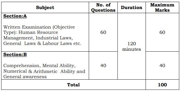 TSNPDCL Exam Pattern