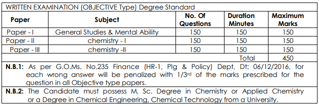 Assistant Chemist in A.P. Ground Water Service Exam Pattern