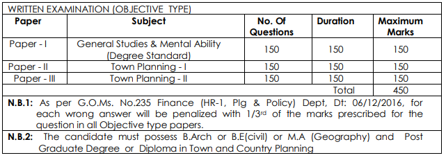 Assistant Director in Andhra Pradesh Town & Country Planning Exam Pattern