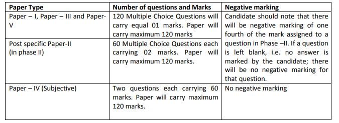 Exam Pattern 1