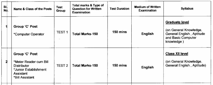 Group C Exam Pattern