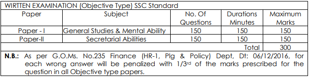 Welfare Organiser in A.P. Sainik Welfare Sub-Service Exam Pattern