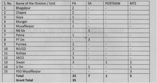 Bihar Postal Circle Vacancy Details